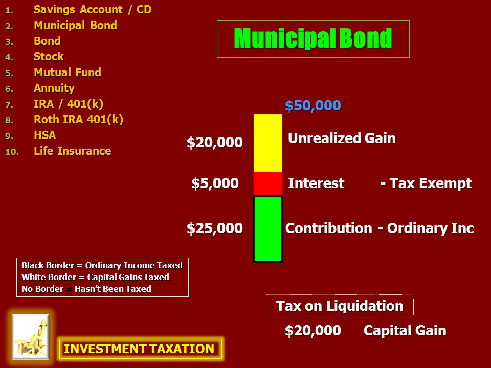 TAXATION OF INVESTMENTS ContributionIncomeCapital Gains Taxed in year earned Life Insurance Investment Annuity After tax dollars Stocks / Bonds / Savings Accounts / Certificates of Deposit / Mutual Funds Municipal Bonds Traditional IRA and 401k ROTH IRA and ROTH equivalent 401k Health Savings Accounts (HSA) After tax dollars Pre-tax dollars (no federal, state, or FICA tax) Pre-tax dollars After tax dollars Tax exempt Interest & Dividend – ordinary income tax rates Capital Gains – capital gains tax rates Tax deferred No tax on withdrawal Tax deferred Tax exempt if borrowed from policy Tax deferred - if withdrawn taxed as ordinary income Tax exempt if used for qualified medical expenses Tax deferred if used for non- medical expenses - taxed as ordinary income Taxed as Capital Gain Taxed as Ordinary Income No tax on withdrawal Tax exempt if borrowed from policy Tax deferred - if withdrawn taxed as ordinary income Tax deferred if used for non-medical expenses – taxed as ordinary income Taxed as Capital Gain Tax exempt if used for qualified medical expenses INCOME+-ADJUSTMENTS=AGI- Deductions- Personal Exemptions= TAXABLE INCOME Taxed as Ordinary Income