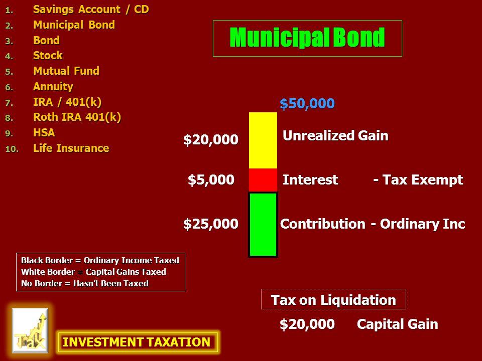 Bond $25,000 $5,000 $50,000 $20,000 $20,000 Capital Gain Contribution Unrealized Gain Interest - Ordinary Inc Tax on Liquidation INVESTMENT TAXATION 1.