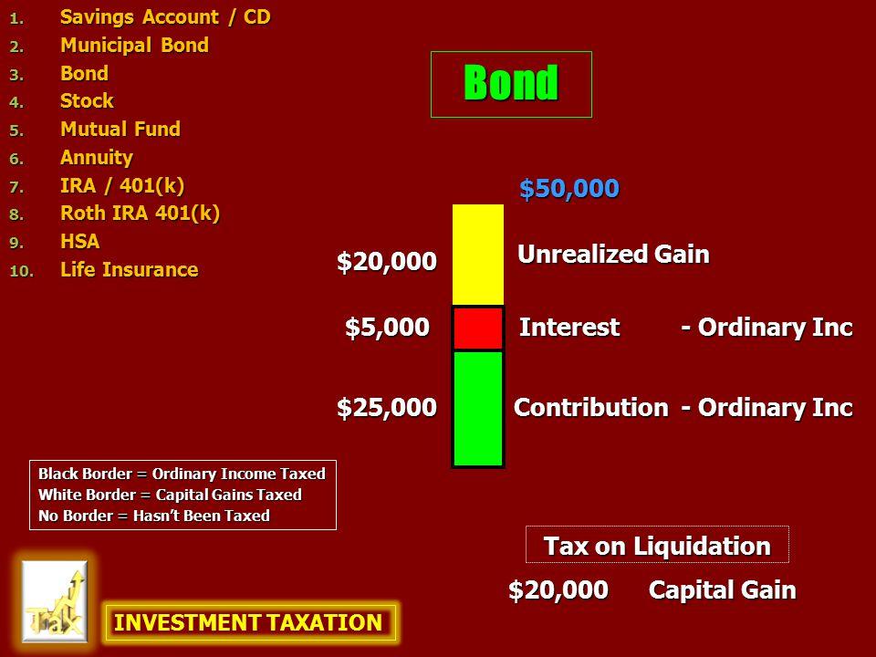Bond $25,000 $5,000 $50,000 $20,000 $20,000 Capital Gain Contribution Unrealized Gain Interest - Ordinary Inc Tax on Liquidation INVESTMENT TAXATION 1