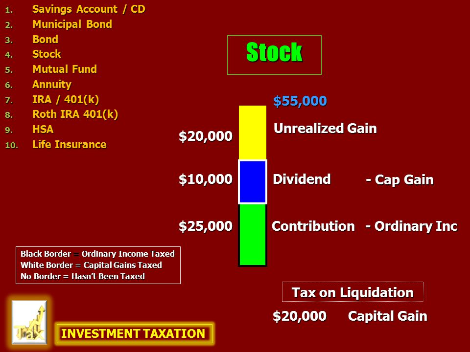 Stock $25,000 $10,000 $55,000 $20,000 $20,000 Capital Gain Contribution Unrealized Gain Dividend - Ordinary Inc - Cap Gain Tax on Liquidation INVESTME