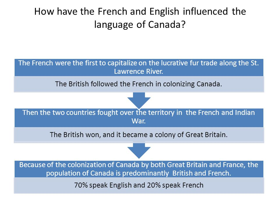 How have the French and English influenced the religion of Canada.