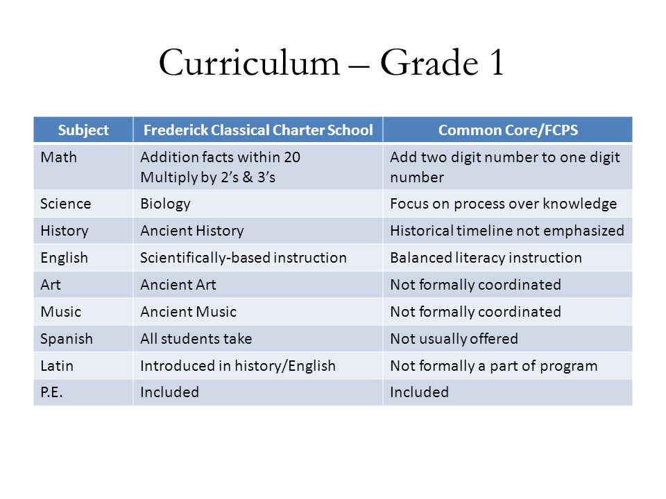 Curriculum – Grade 1 SubjectFrederick Classical Charter SchoolCommon Core/FCPS MathAddition facts within 20 Multiply by 2's & 3's Add two digit number
