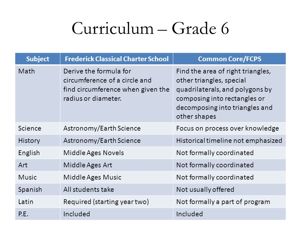 Curriculum – Grade 6 SubjectFrederick Classical Charter SchoolCommon Core/FCPS MathDerive the formula for circumference of a circle and find circumfer