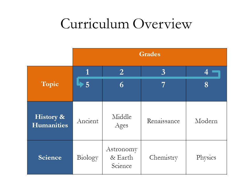 Curriculum Overview Grades Topic 1515 2626 3737 4848 History & Humanities Ancient Middle Ages RenaissanceModern ScienceBiology Astronomy & Earth Scien