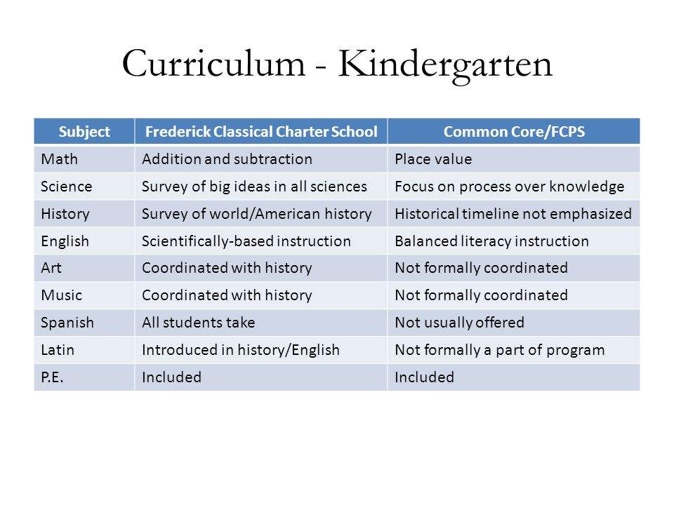 Curriculum - Kindergarten SubjectFrederick Classical Charter SchoolCommon Core/FCPS MathAddition and subtractionPlace value ScienceSurvey of big ideas