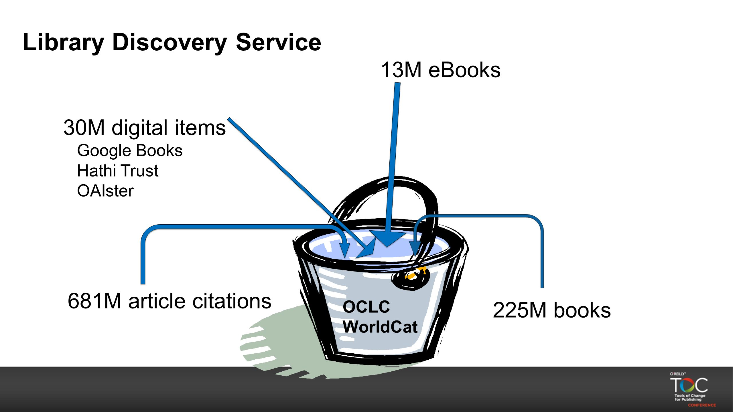 Library Discovery Service OCLC WorldCat 681M article citations 30M digital items Google Books Hathi Trust OAIster 225M books 13M eBooks