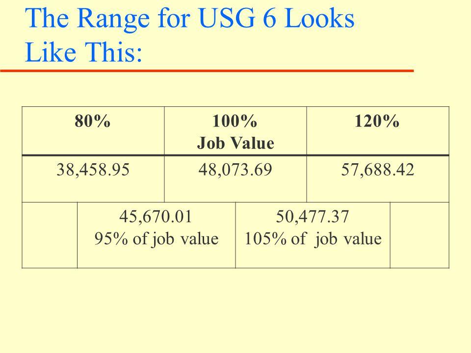 The Range for USG 6 Looks Like This: 80%100% Job Value 120% 38,458.9548,073.6957,688.42 45,670.01 95% of job value 50,477.37 105% of job value
