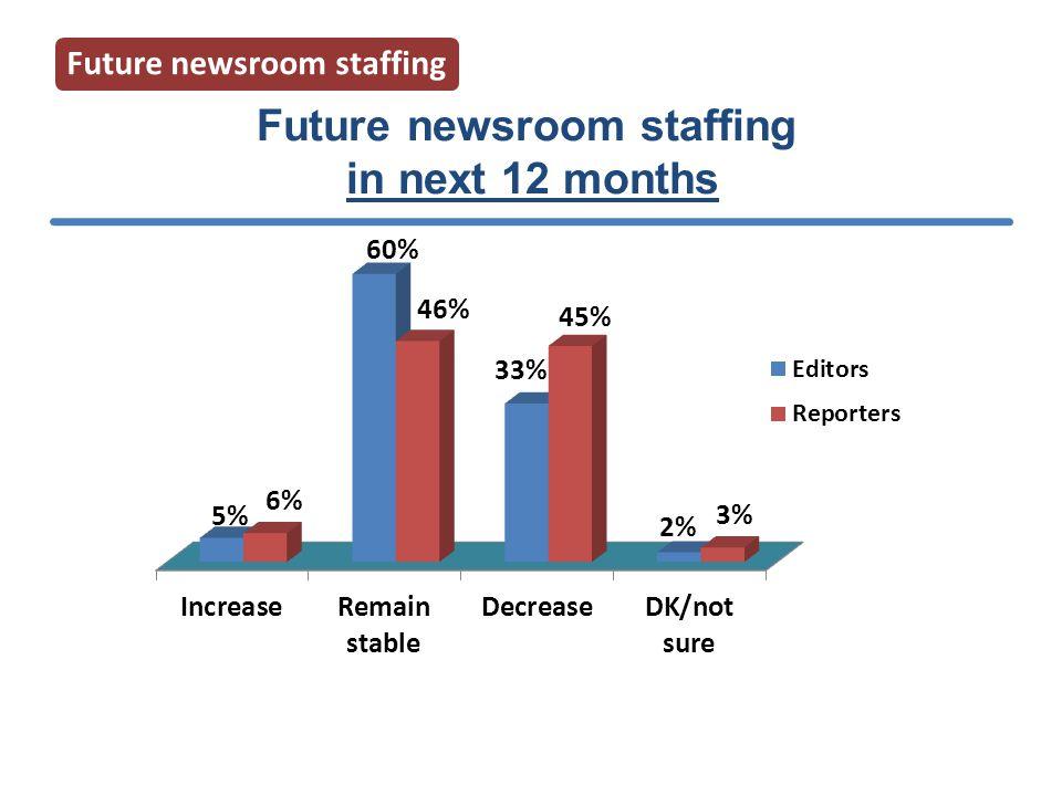 in next 12 months Future newsroom staffing