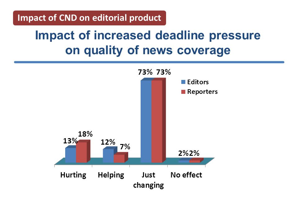 Impact of increased deadline pressure on quality of news coverage Impact of CND on editorial product