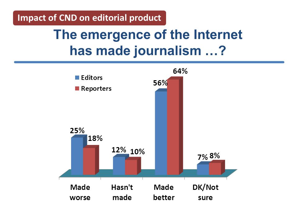 The emergence of the Internet has made journalism … Impact of CND on editorial product