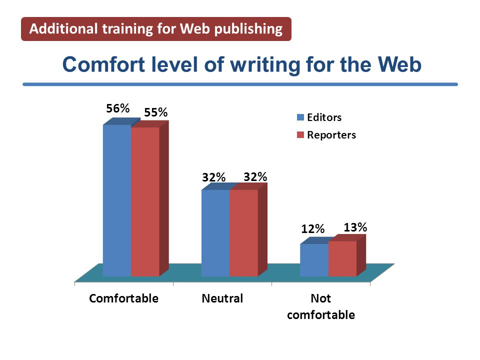 Comfort level of writing for the Web Additional training for Web publishing