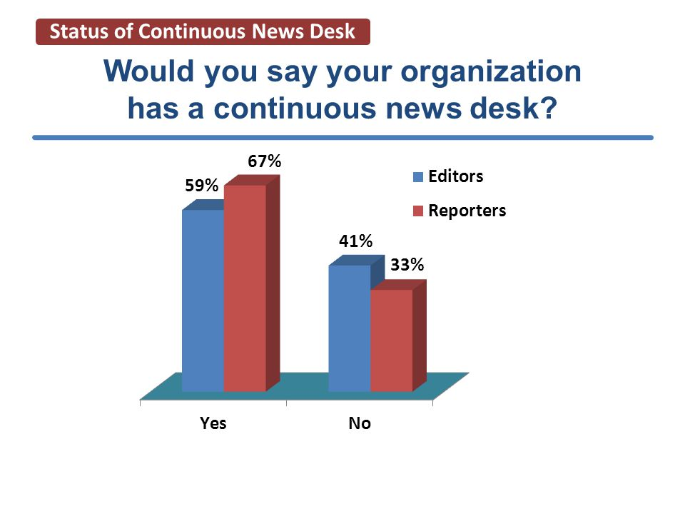 Impact of CND on journalism Impact of CND on editorial product
