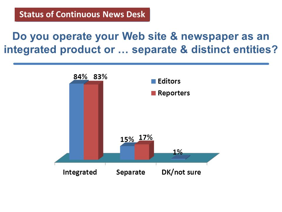 Do you operate your Web site & newspaper as an integrated product or … separate & distinct entities.