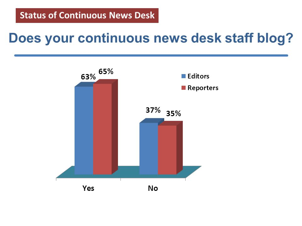 The comprehensiveness of your news coverage Impact of CND on editorial product