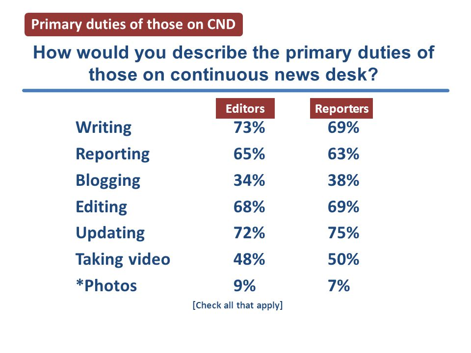 Most important priority of CND Primary duties of those on CND Breaking news 49.4% 46.0% Updating 10.6% 13.5% Accuracy 7.6% 9.1% Local community 4.1% 3.4% Timeliness 2.8% 2.9% Grow readership 1.4% 4.5% Speed 1.4% 7.7% EditorsReporters