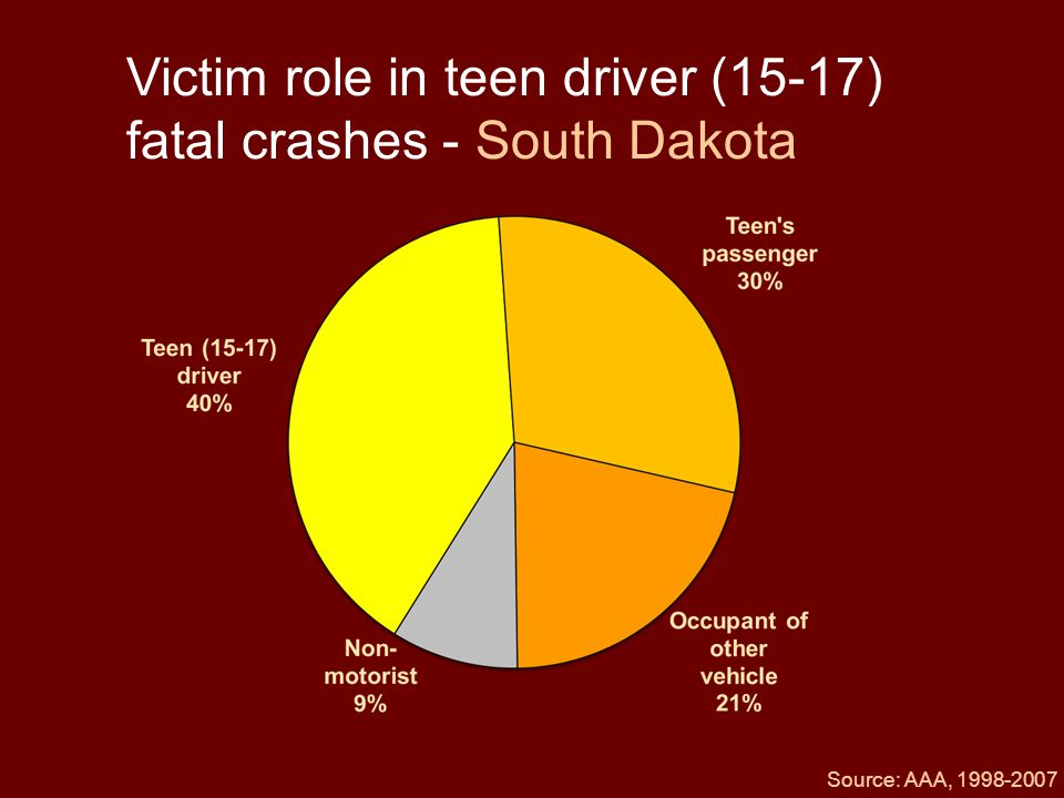 Victim role in teen driver (15-17) fatal crashes - South Dakota Source: AAA, 1998-2007