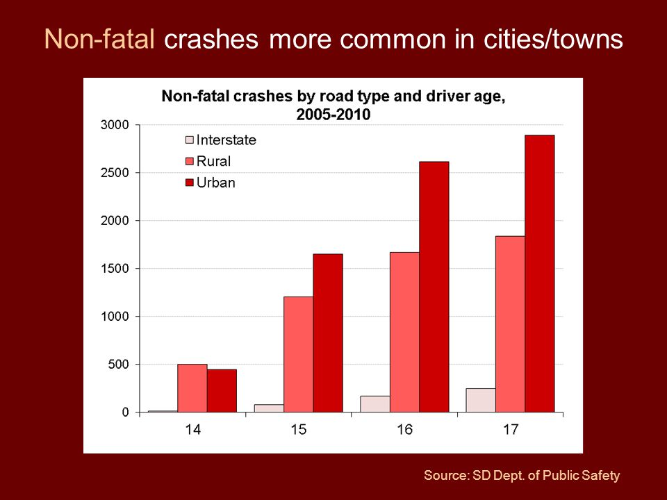 Non-fatal crashes more common in cities/towns