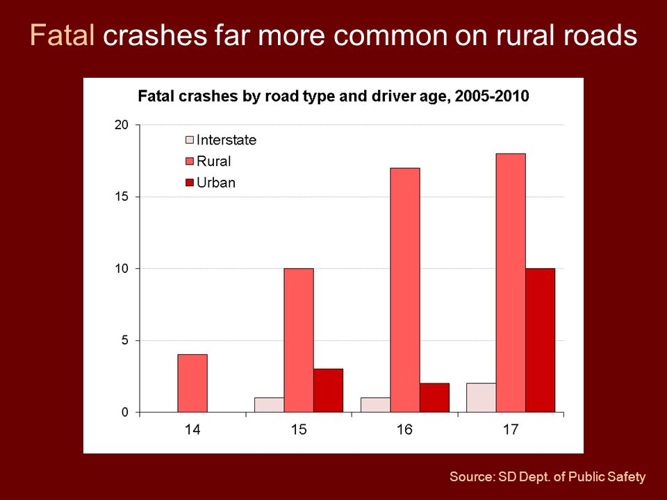 Fatal crashes far more common on rural roads Source: SD Dept. of Public Safety