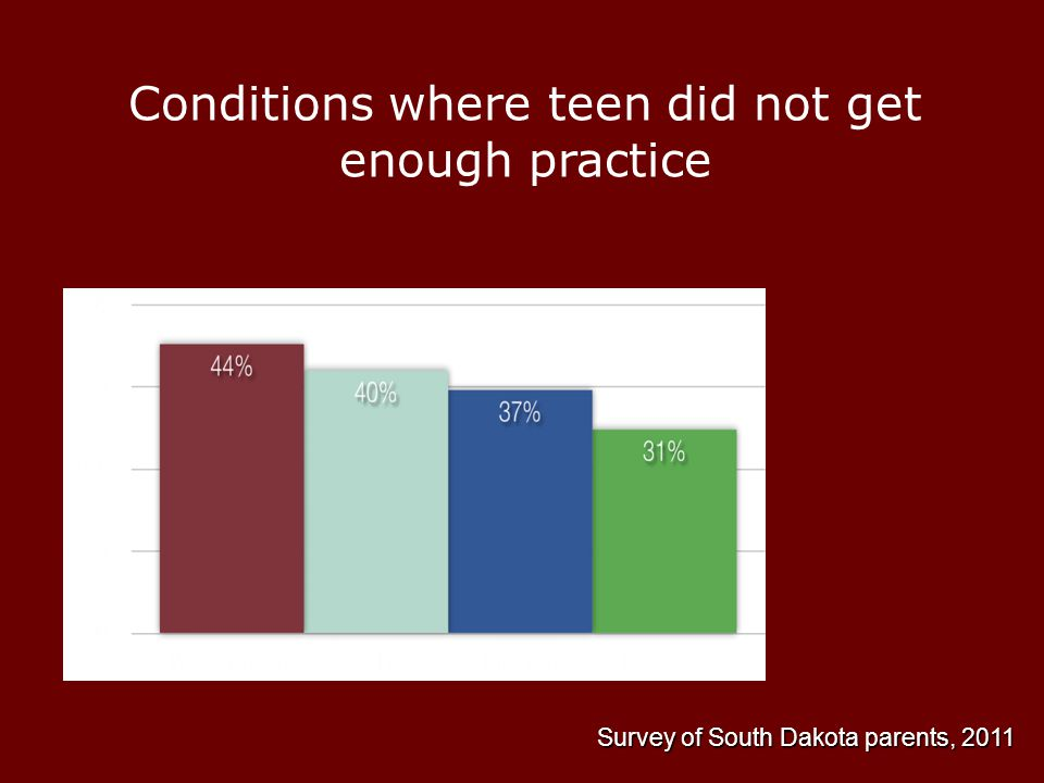 Conditions where teen did not get enough practice Survey of South Dakota parents, 2011