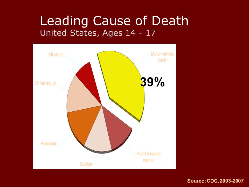 Leading Cause of Death United States, Ages 14 - 17 Source: CDC, 2003-2007 39%