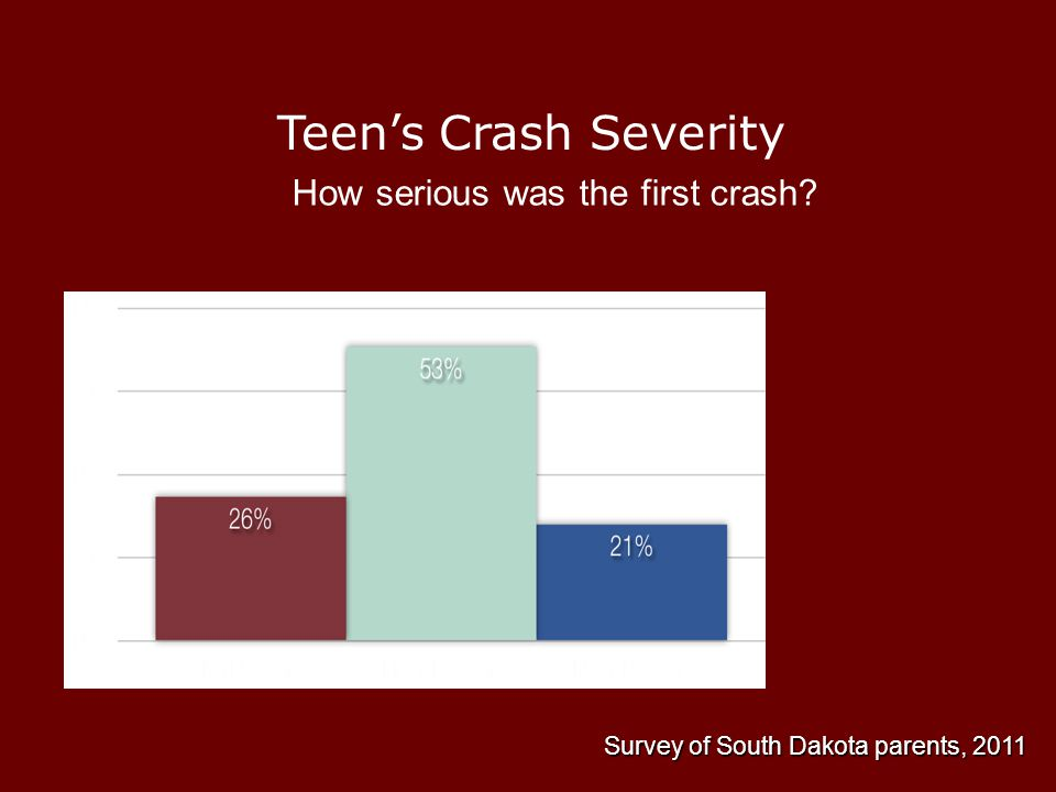 Teen's Crash Severity How serious was the first crash Survey of South Dakota parents, 2011