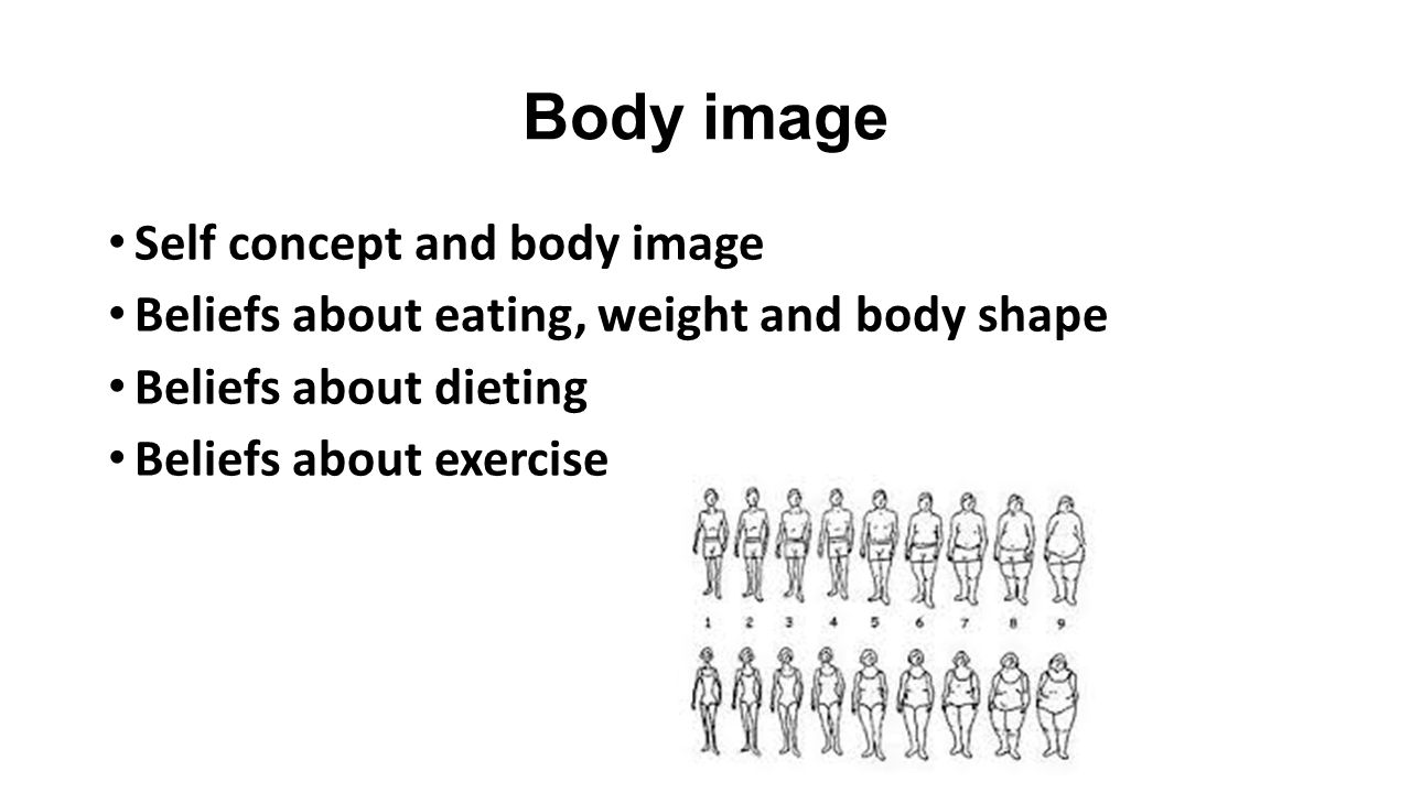Body image Self concept and body image Beliefs about eating, weight and body shape Beliefs about dieting Beliefs about exercise