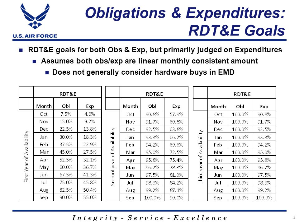 I n t e g r i t y - S e r v i c e - E x c e l l e n c e Obligations & Expenditures: RDT&E Goals 3 RDT&E goals for both Obs & Exp, but primarily judged on Expenditures Assumes both obs/exp are linear monthly consistent amount Does not generally consider hardware buys in EMD