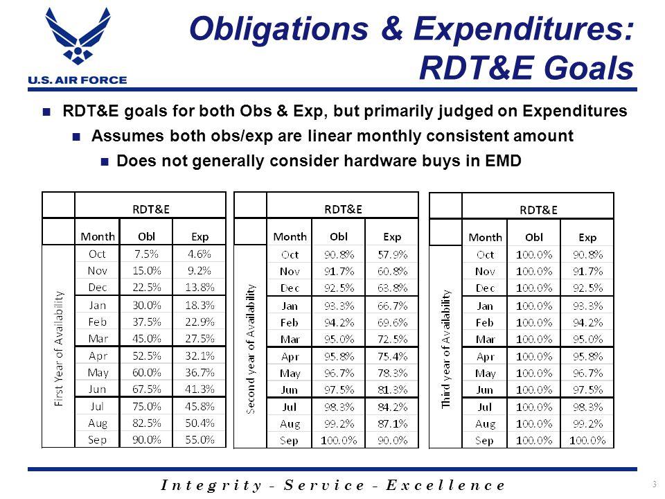 I n t e g r i t y - S e r v i c e - E x c e l l e n c e Obligations & Expenditures: Procurement Goals 4 Procurement goals Obs only since production expenditures non-linear