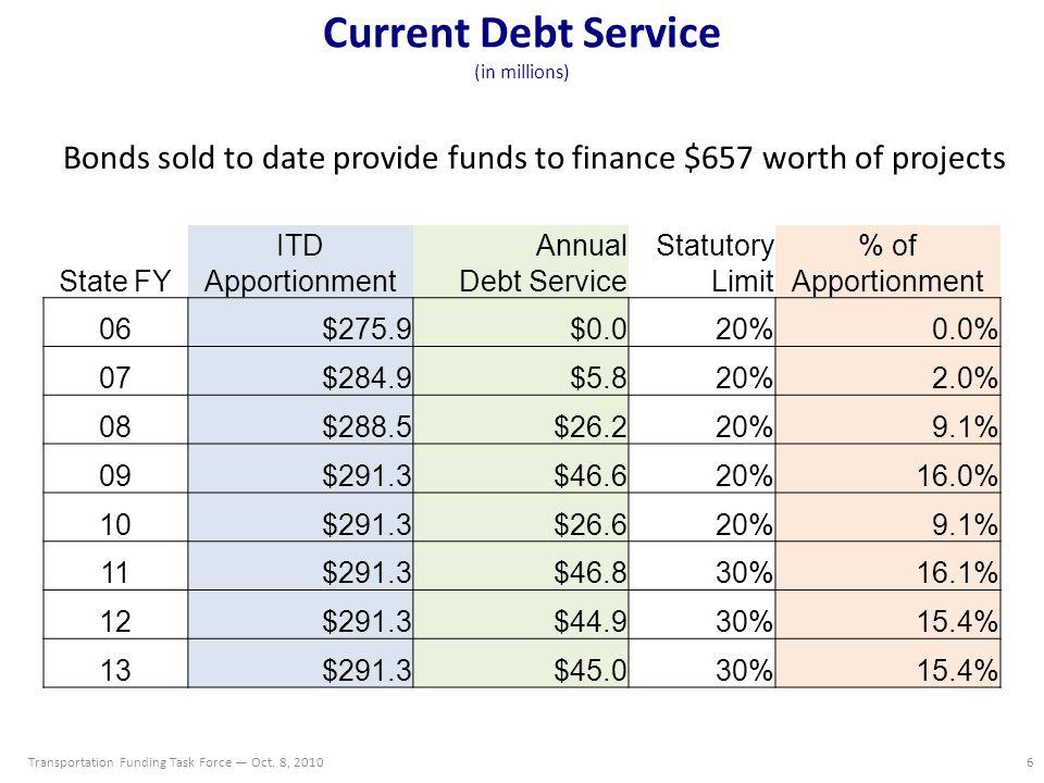 Estimated Total GARVEE Program Debt Service (in Millions) Estimated total program will finance $855M worth of projects Transportation Funding Task Force — Oct.