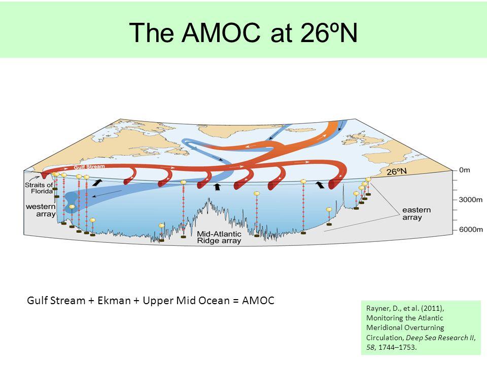 The AMOC at 26ºN Rayner, D., et al.