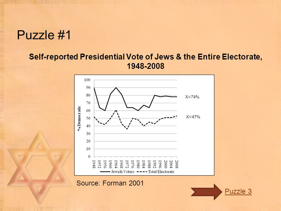 Puzzle #1 Self-reported Presidential Vote of Jews & the Entire Electorate, 1948-2008 Source: Forman 2001 Puzzle 3 X=74% X=47%