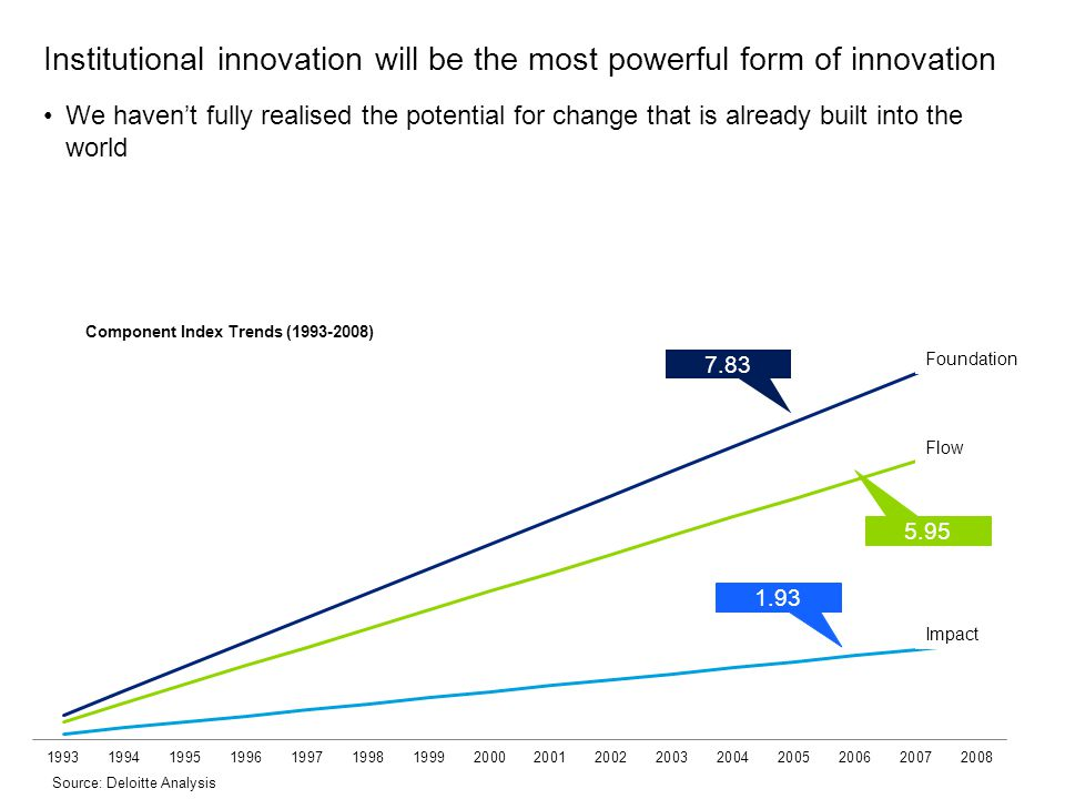 Institutional innovation will be the most powerful form of innovation We haven't fully realised the potential for change that is already built into th