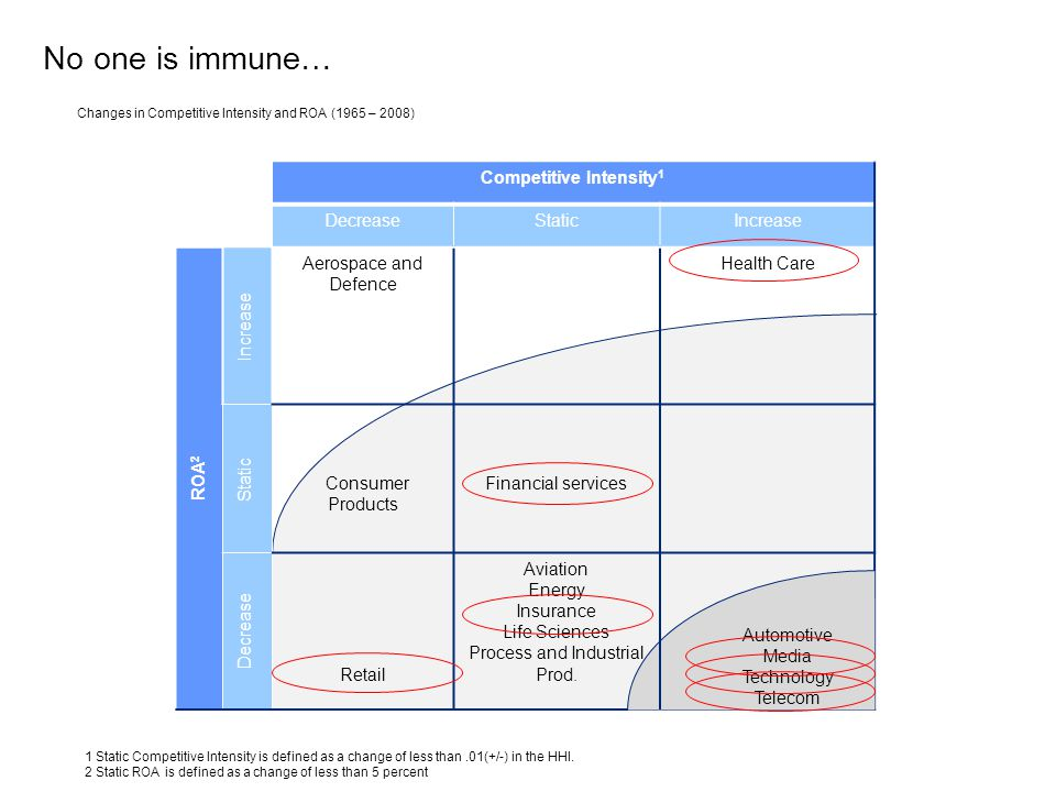 No one is immune… Competitive Intensity 1 DecreaseStaticIncrease ROA 2 Increase Aerospace and Defence Health Care Static Consumer Products Financial s