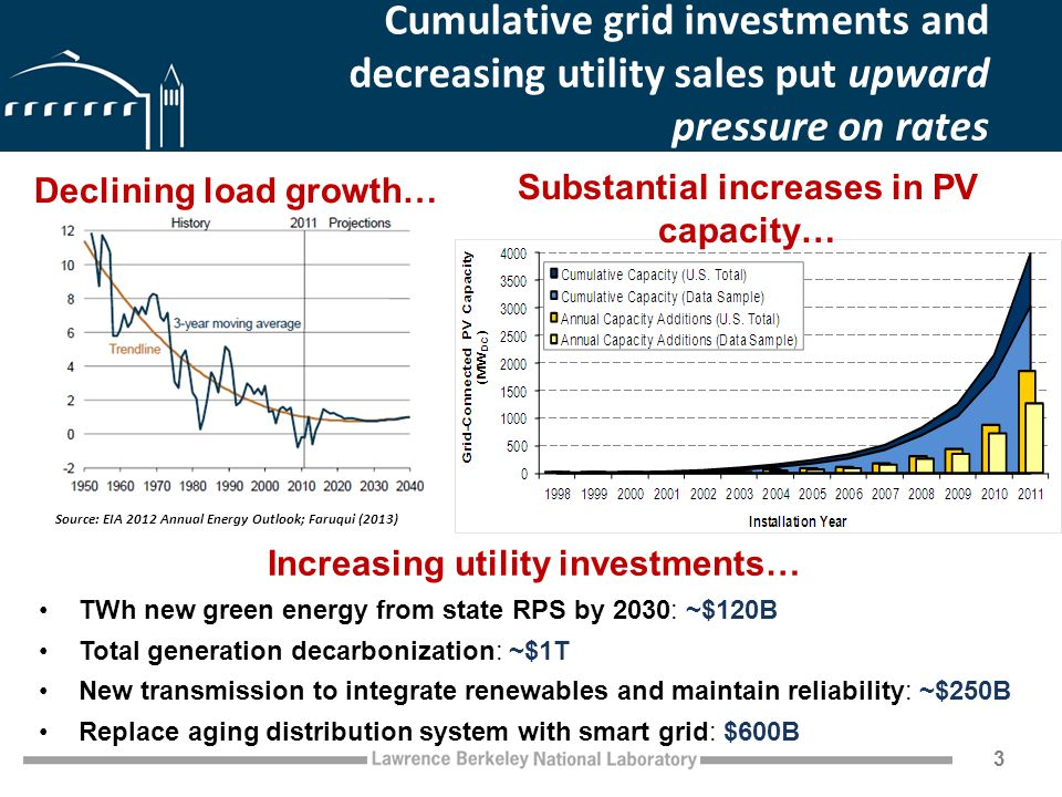 Cumulative grid investments and decreasing utility sales put upward pressure on rates 3 Source: EIA 2012 Annual Energy Outlook; Faruqui (2013) Declining load growth… Substantial increases in PV capacity… Increasing utility investments… TWh new green energy from state RPS by 2030: ~$120B Total generation decarbonization: ~$1T New transmission to integrate renewables and maintain reliability: ~$250B Replace aging distribution system with smart grid: $600B
