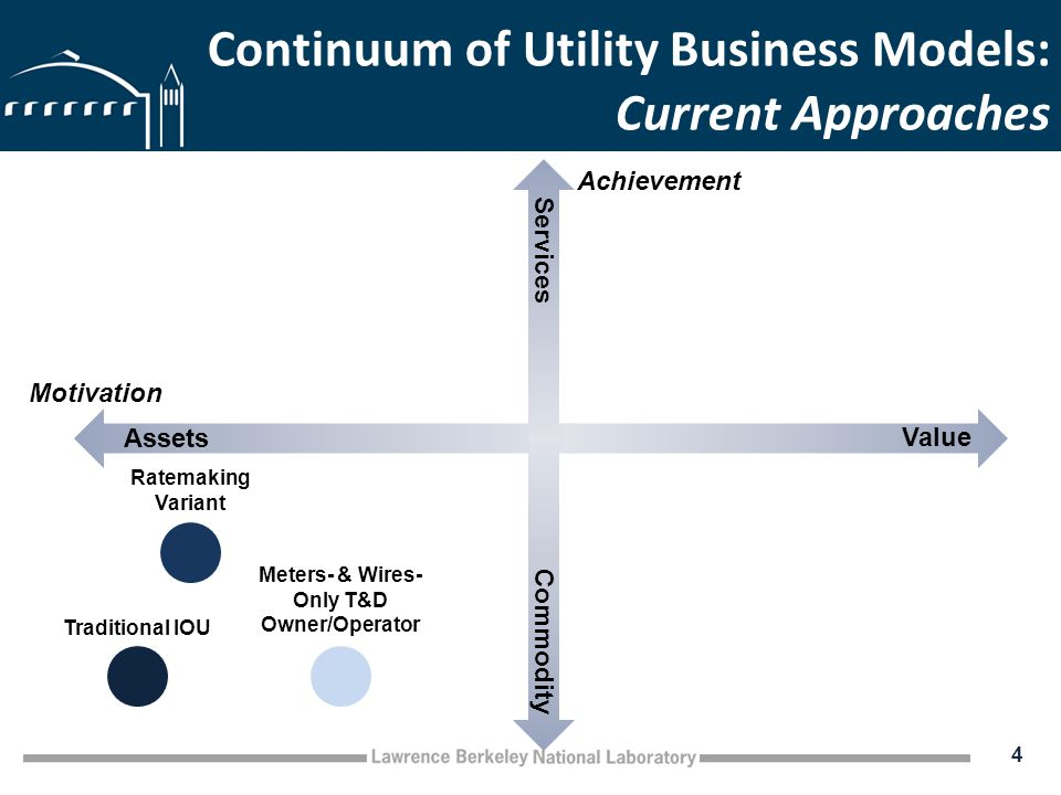 Continuum of Utility Business Models: Current Approaches 4 Assets Value Commodity Services Traditional IOU Ratemaking Variant Motivation Achievement Meters- & Wires- Only T&D Owner/Operator