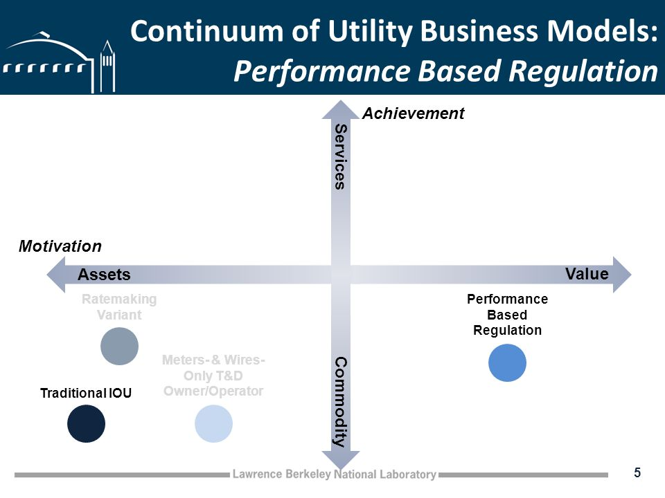 Continuum of Utility Business Models: Performance Based Regulation 5 Assets Value Commodity Services Traditional IOU Ratemaking Variant Performance Based Regulation Motivation Achievement Meters- & Wires- Only T&D Owner/Operator