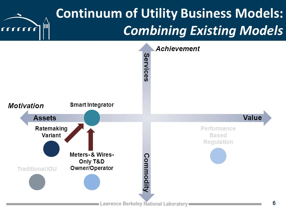 Continuum of Utility Business Models: Combining Existing Models 6 Assets Value Commodity Services Traditional IOU Ratemaking Variant Performance Based Regulation Motivation Achievement Smart Integrator Meters- & Wires- Only T&D Owner/Operator