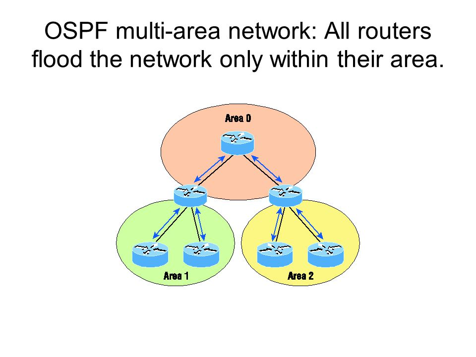 Router roles: Routers within an area are called internal routers.