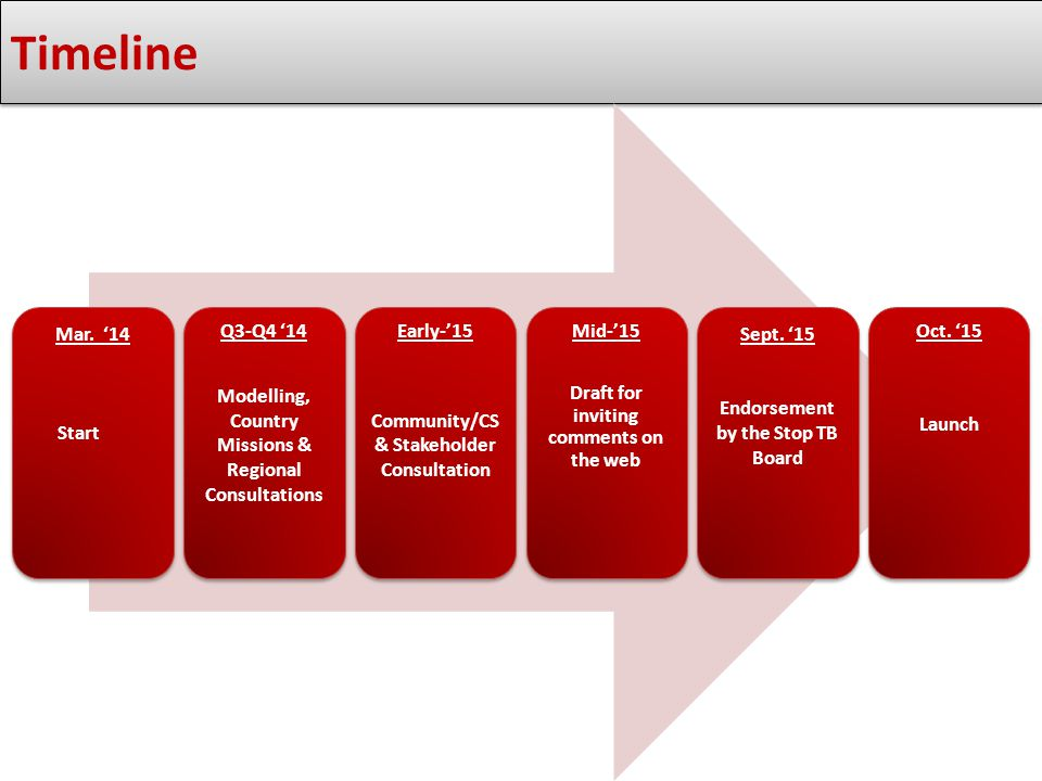Timeline Mar. '14 Start Q3-Q4 '14 Modelling, Country Missions & Regional Consultations Early-'15 Community/CS & Stakeholder Consultation Mid-'15 Draft