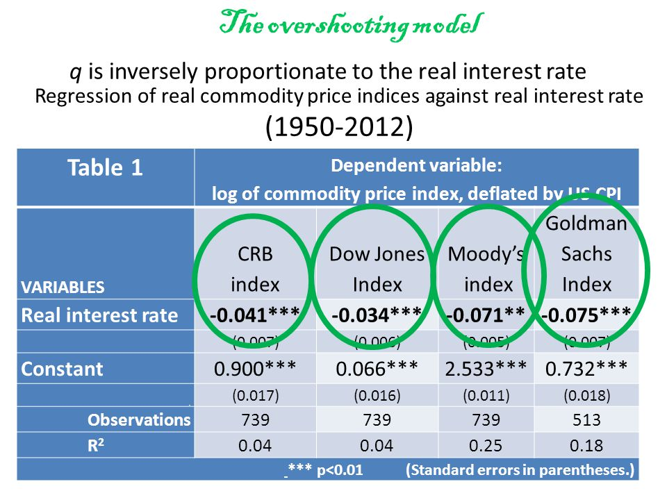 Regression of real commodity price indices against real interest rate (1950-2012) Table 1 Dependent variable: log of commodity price index, deflated by US CPI VARIABLES CRB index Dow Jones Index Moody's index Goldman Sachs Index Real interest rate-0.041***-0.034***-0.071**-0.075*** (0.007)(0.006)(0.005)(0.007) Constant0.900***0.066***2.533***0.732*** (0.017)(0.016)(0.011)(0.018) Observations739 513 R 2 0.04 0.250.18 *** p<0.01 (Standard errors in parentheses.) q is inversely proportionate to the real interest rate The overshooting model