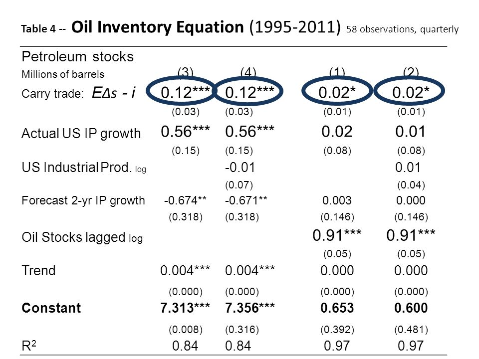 Petroleum stocks Millions of barrels (3) (4)(1)(2) Carry trade: E Δs - i0.12*** 0.02* (0.03) (0.01) Actual US IP growth 0.56*** 0.020.01 (0.15) (0.08)