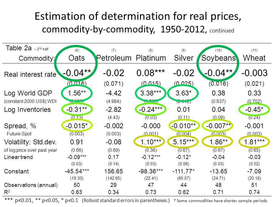 Estimation of determination for real prices, commodity-by-commodity, 1950-2012, continued *** p<0.01, ** p<0.05, * p<0.1 (Robust standard errors in pa