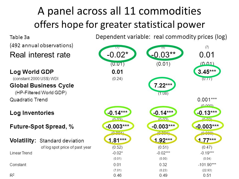 A panel across all 11 commodities offers hope for greater statistical power Table 3a Dependent variable: real commodity prices (log) (492 annual observations) (1)(6)(7) Real interest rate-0.02*-0.03**0.01 (0.01) Log World GDP0.013.45*** (constant 2000 US$) WDI(0.24)(0.77) Global Business Cycle7.22*** (HP-Filtered World GDP) (1.08) Quadratic Trend0.001*** (0.000) Log Inventories-0.14*** -0.13*** (0.03)(0.02) Future-Spot Spread, %-0.003*** (0.001) (0.000) Volatility: Standard deviation 1.81***1.92***1.77*** of log spot price of past year(0.52)(0.51)(0.47) Linear Trend-0.02*-0.02***-0.19*** (0.01)(0.00)(0.04) Constant0.010.32-101.90*** (7.01)(0.23)(22.93) R2R2 0.460.490.51