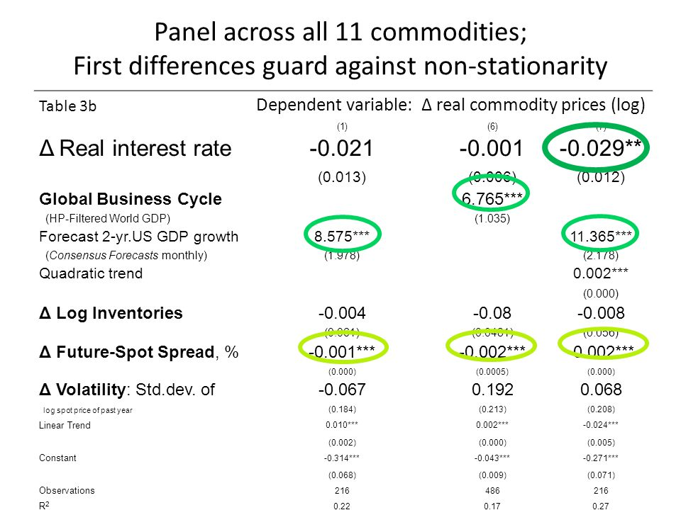 Panel across all 11 commodities; First differences guard against non-stationarity Table 3b Dependent variable: Δ real commodity prices (log) (1)(6)(7)