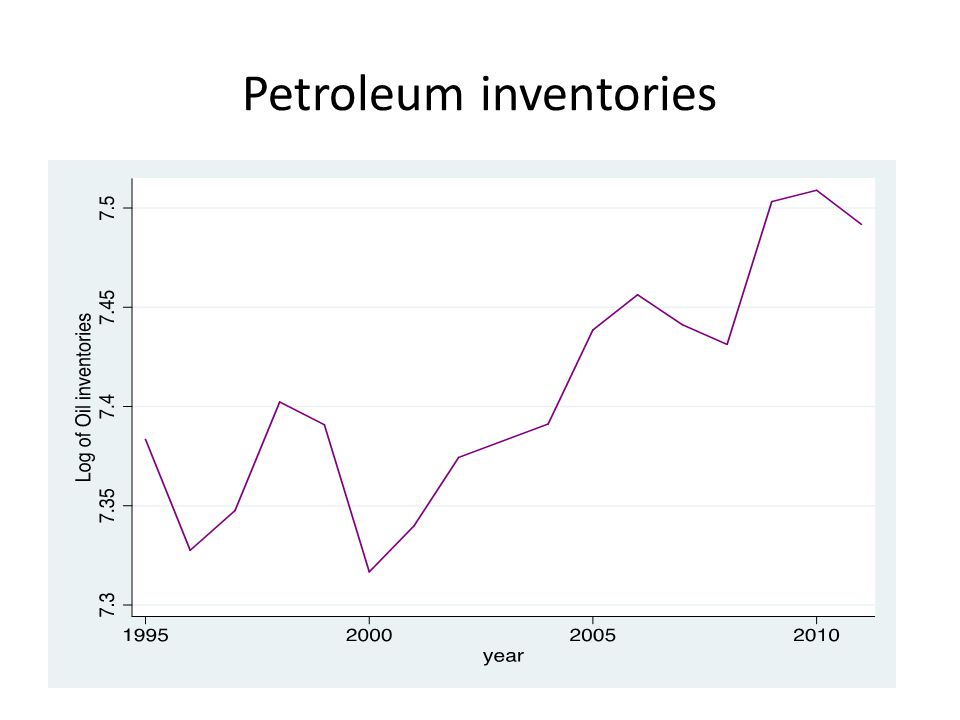 Petroleum inventories