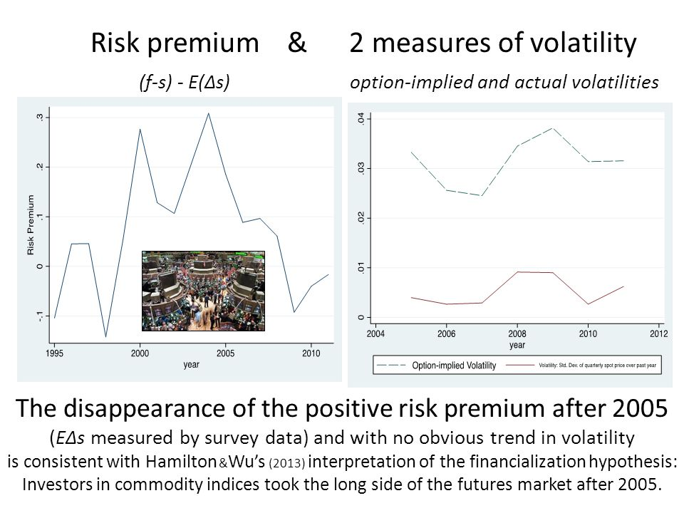 Risk premium & 2 measures of volatility (f-s) - E(Δs) option-implied and actual volatilities The disappearance of the positive risk premium after 2005