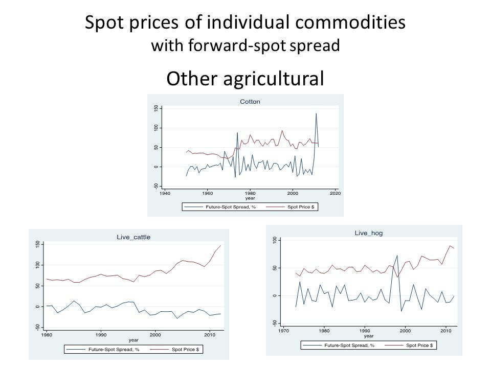 Spot prices of individual commodities with forward-spot spread Other agricultural