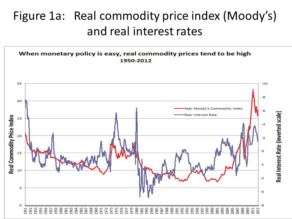 Figure 1a: Real commodity price index (Moody's) and real interest rates
