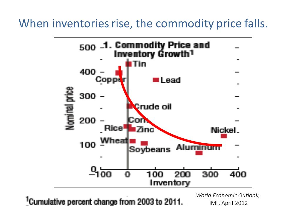When inventories rise, the commodity price falls. World Economic Outlook, IMF, April 2012