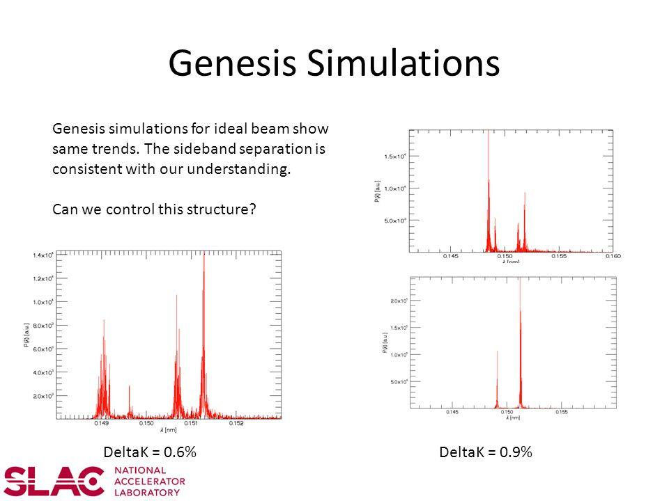 Genesis Simulations Genesis simulations for ideal beam show same trends.